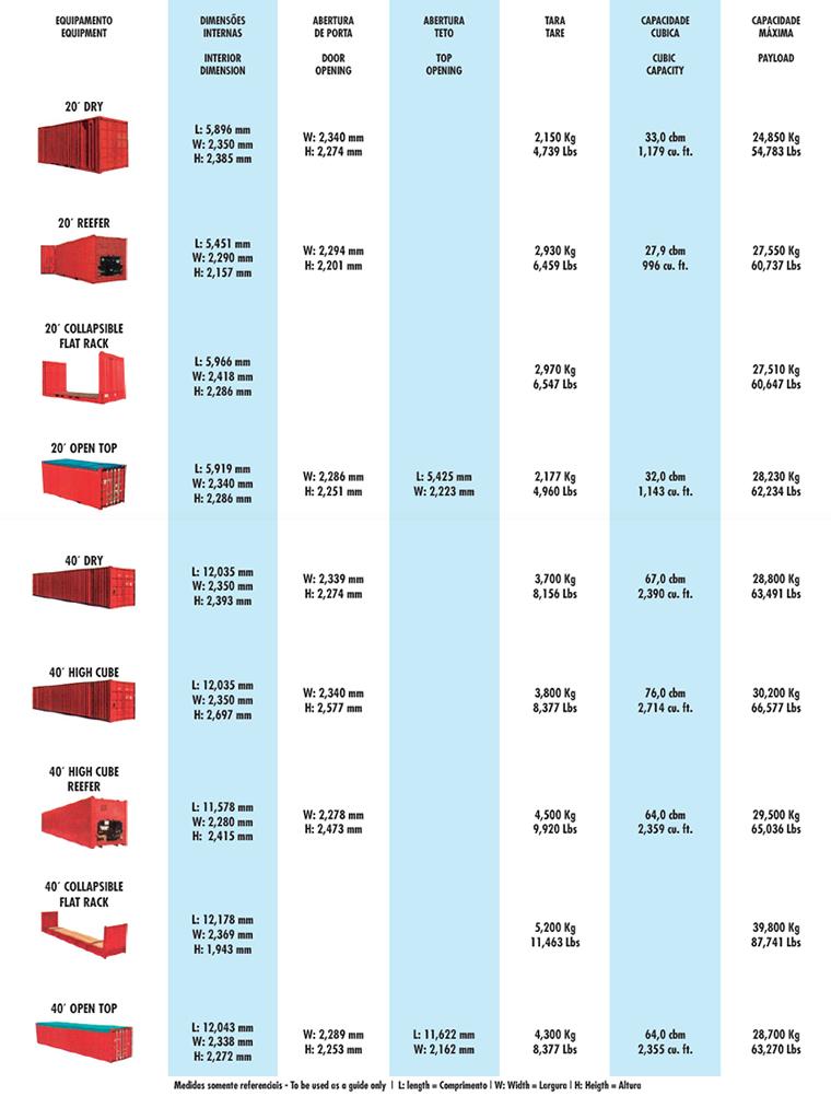 Agenciamento de Cargas - Tipos de Containers