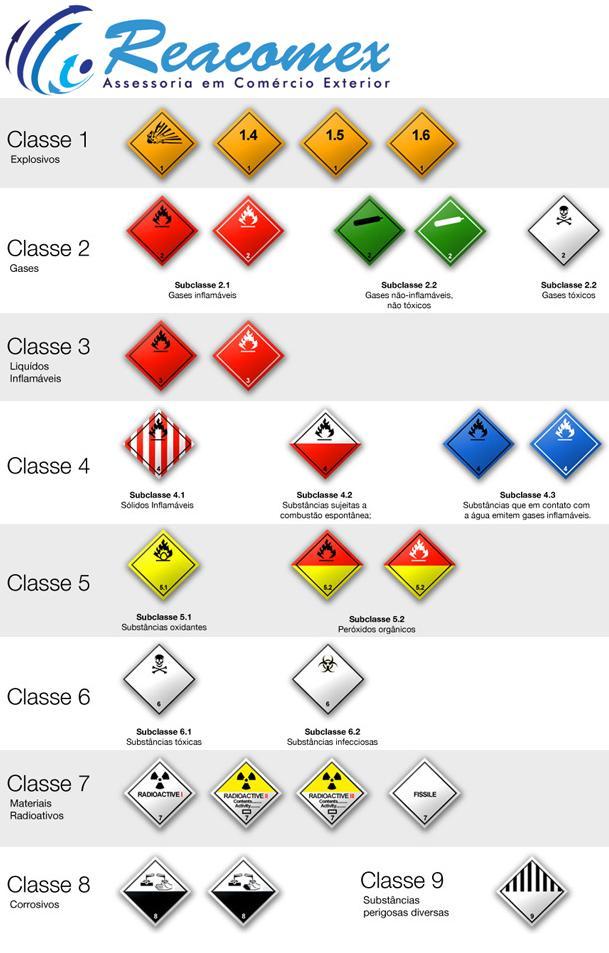 Classificação de produtos perigosos